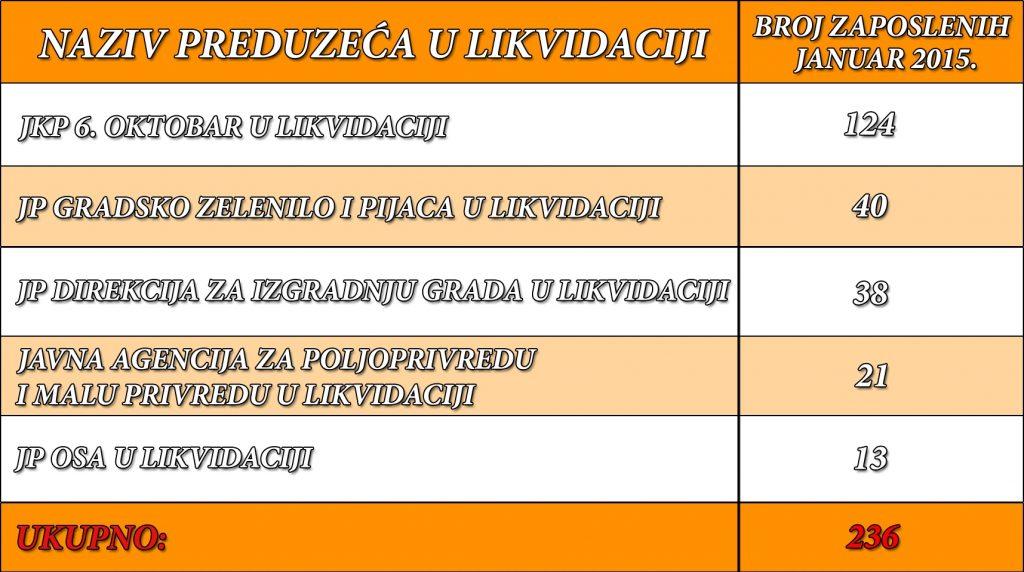 tabela 2 zaposleni